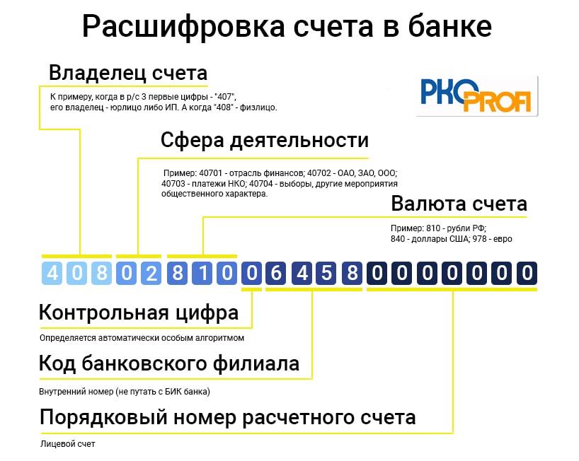 расшифровка счета в банке